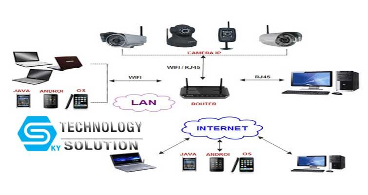 camera-ip-la-gi-skytech.company-2
