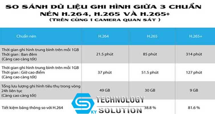 chat-luong-hinh-anh-cua-camera-giam-sat-bi-anh-huong-boi-nhung-yeu-to-nao-skytech.company-2