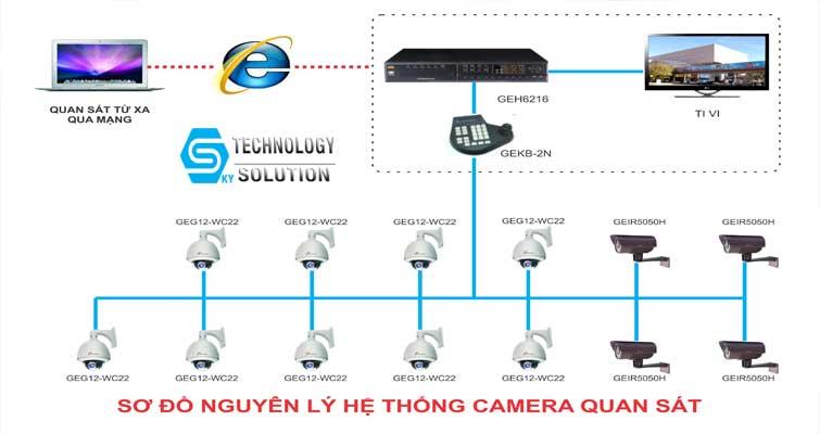 dich-vu-sua-chua-camera-dahua-tan-noi-gia-re-quan-hai-chau-skytech.company-1