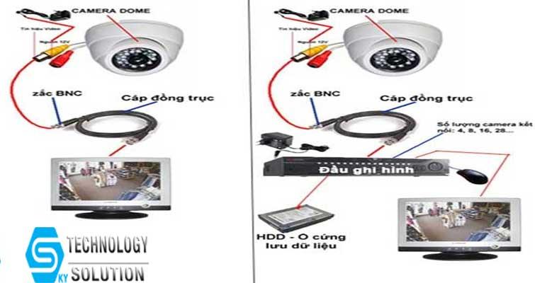 huong-dan-lap-dat-camera-dahua-don-gian-va-chi-tiet-skytech.company-3