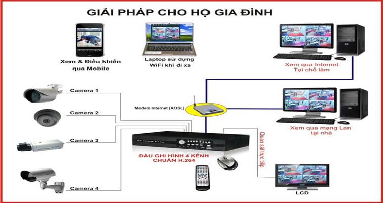 huong-dan-sua-chua-he-thong-camera-co-ban-skytech.company