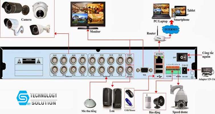 huong-dan-xu-ly-cac-su-co-camera-thuong-gap-skytech.company-3