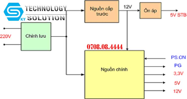 dich-vu-sua-chua-nguon-may-tinh-chat-luong-quan-hai-chau-skytech.company-1
